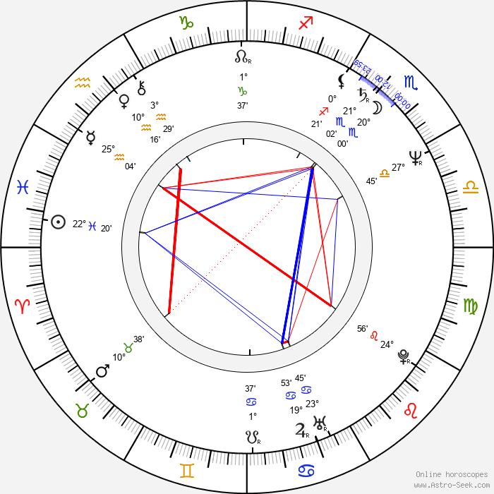 Glenne Headly - Birth horoscope chart