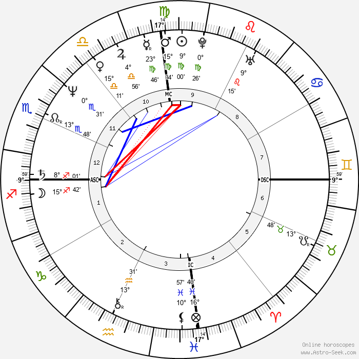 Gloria Estefan - Birth horoscope chart