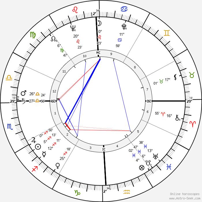 Gloria Grahame - Birth horoscope chart