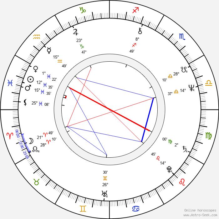 Gloria Hendry - Birth horoscope chart