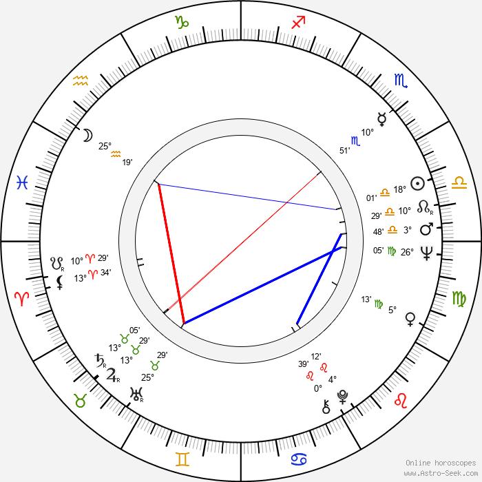 Gloria Milland - Birth horoscope chart