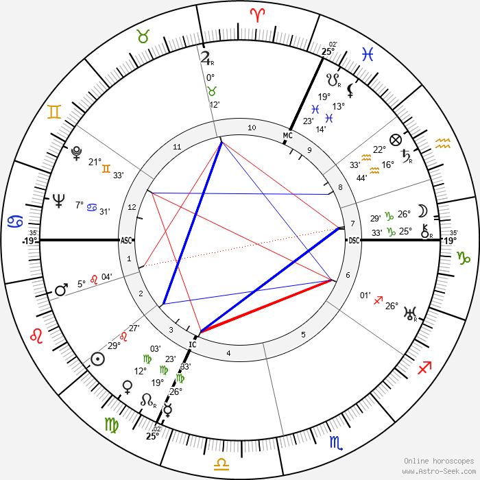Gloria Morgan Vanderbilt - Birth horoscope chart