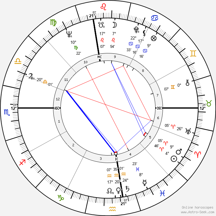 Gloria Steinem - Birth horoscope chart