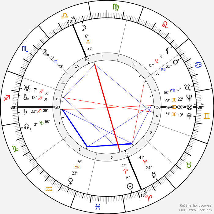 Gloria Swanson - Birth horoscope chart