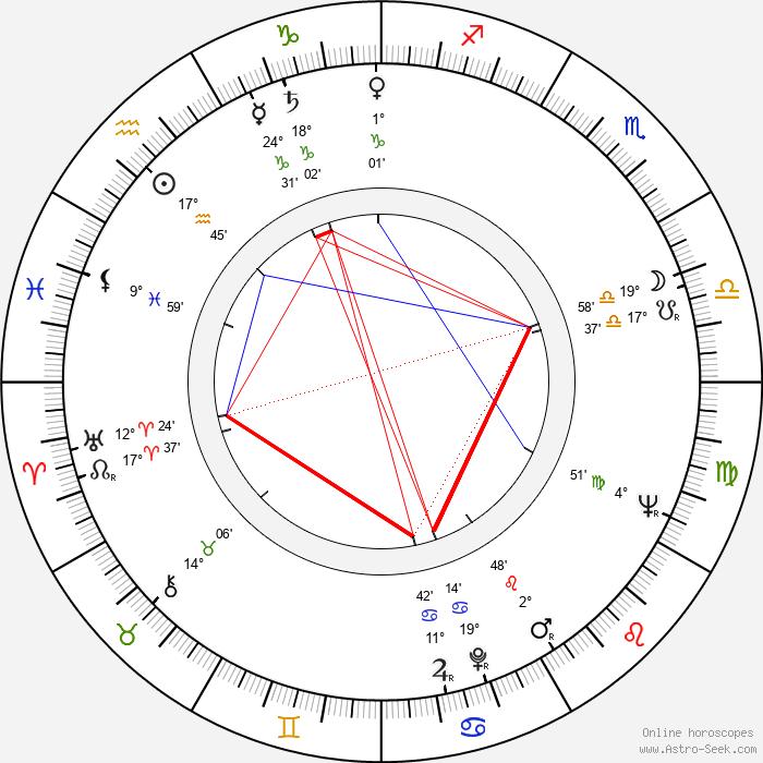 Gloria Talbott - Birth horoscope chart