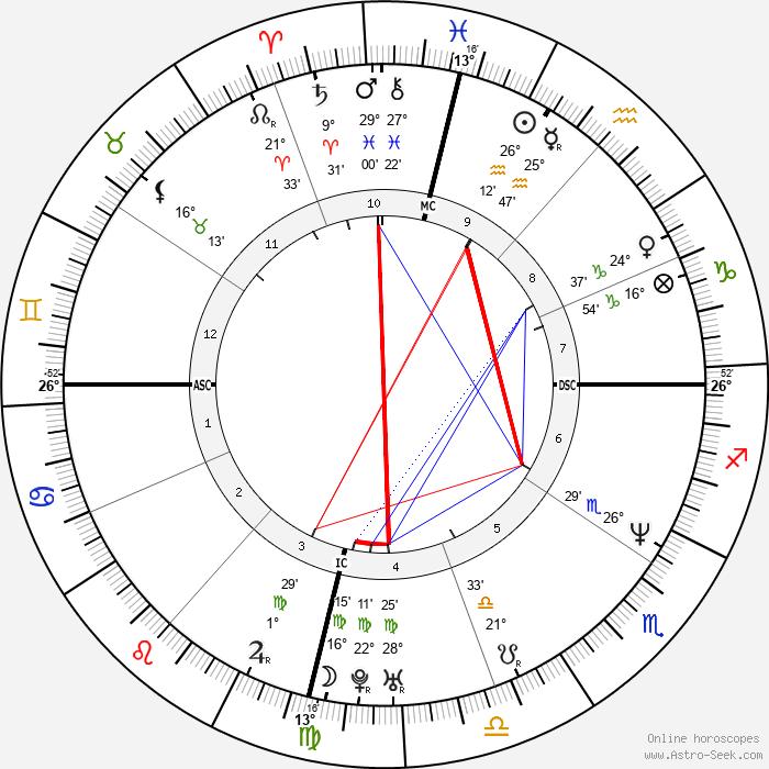 Gloria Trevi - Birth horoscope chart