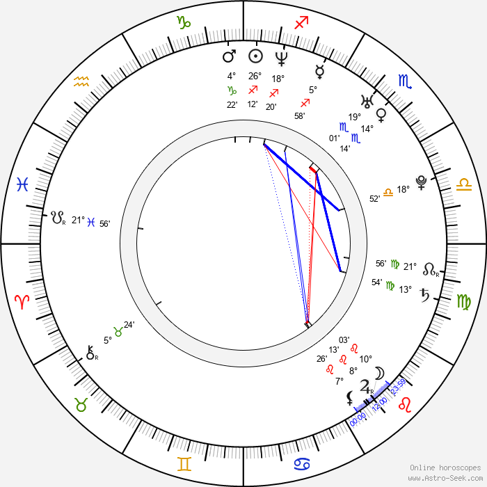 Gloria Velez - Birth horoscope chart