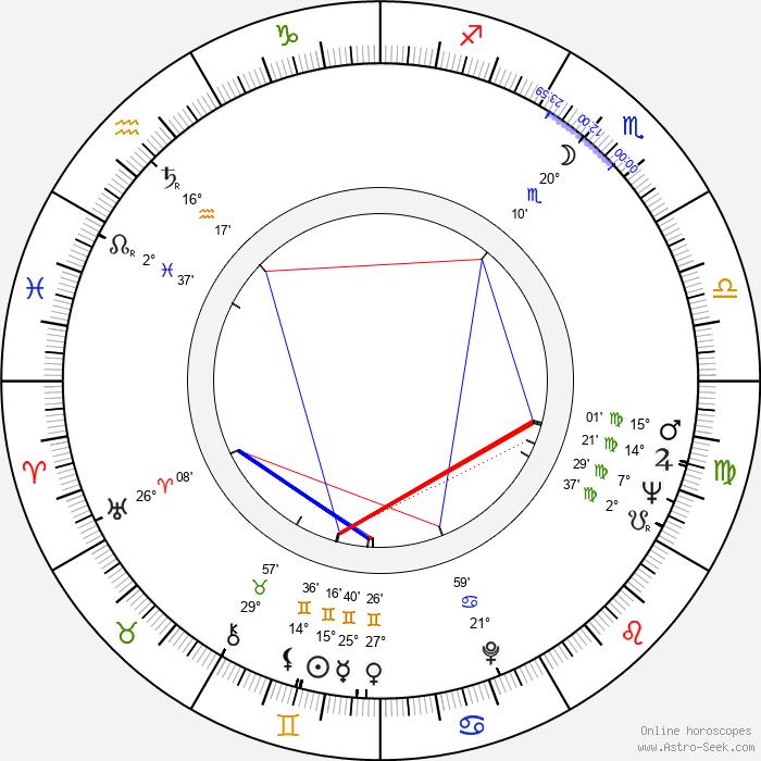 Goffredo Unger - Birth horoscope chart