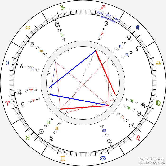 Gokor Chivichyan - Birth horoscope chart