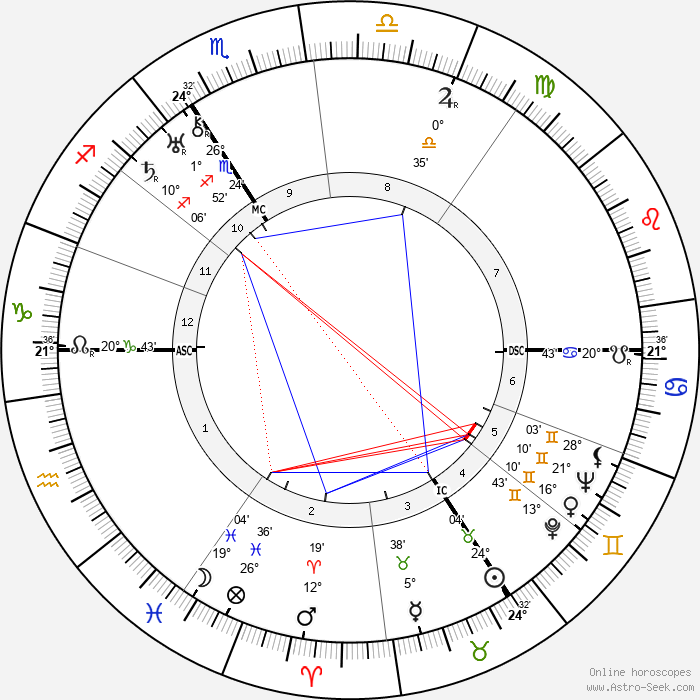 Golda Meir - Birth horoscope chart