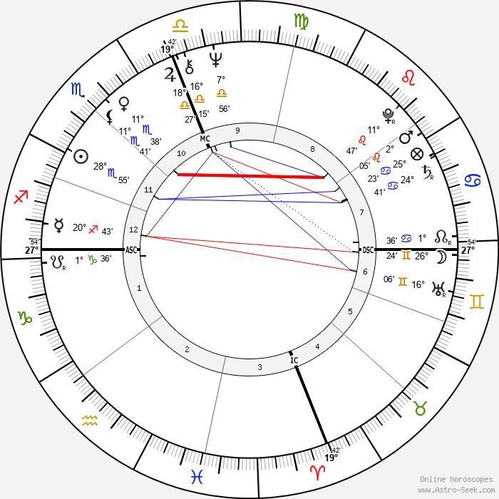 Goldie Hawn - Birth horoscope chart