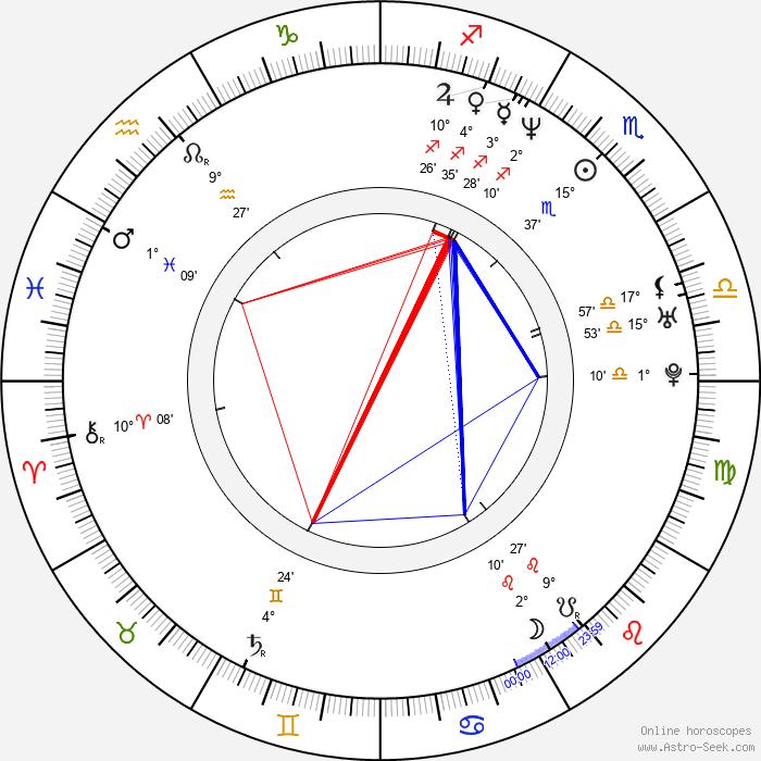 Gonzalo Menendez - Birth horoscope chart