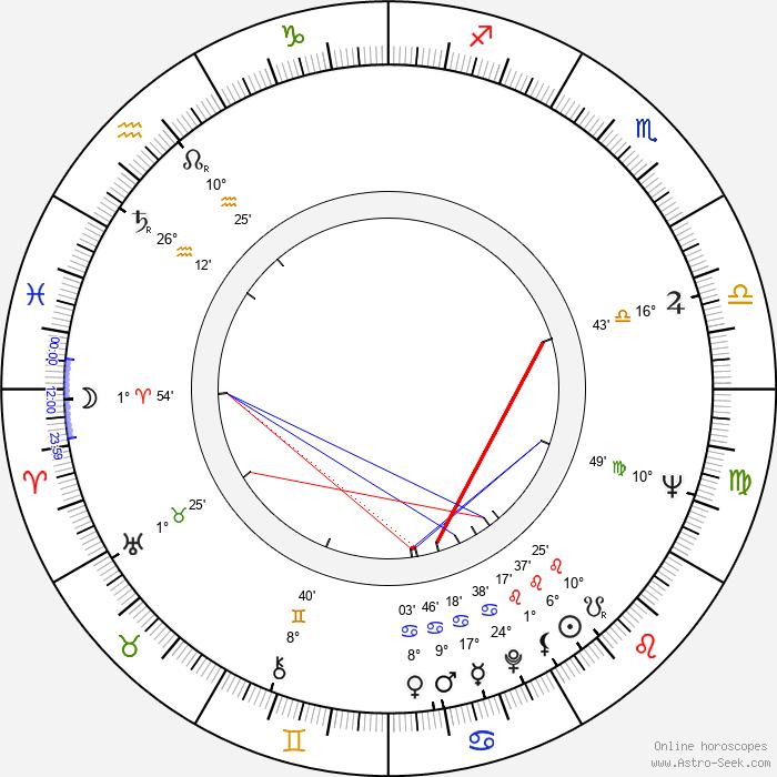 Gonzalo Suárez - Birth horoscope chart
