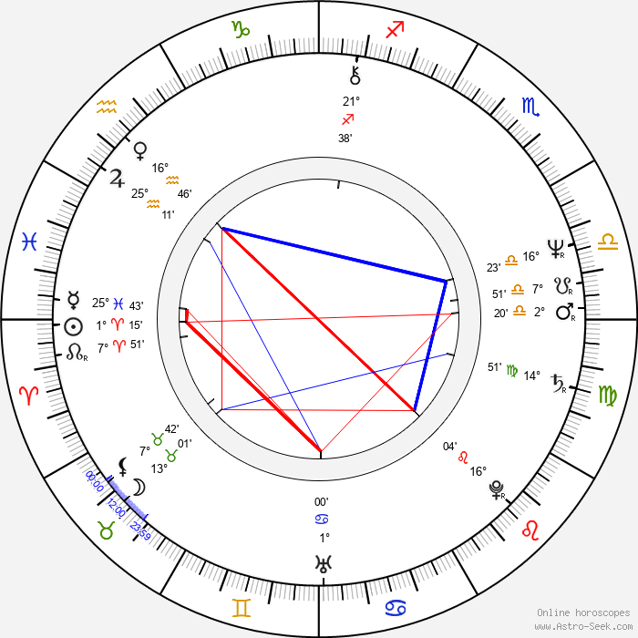 Goran Bregović - Birth horoscope chart