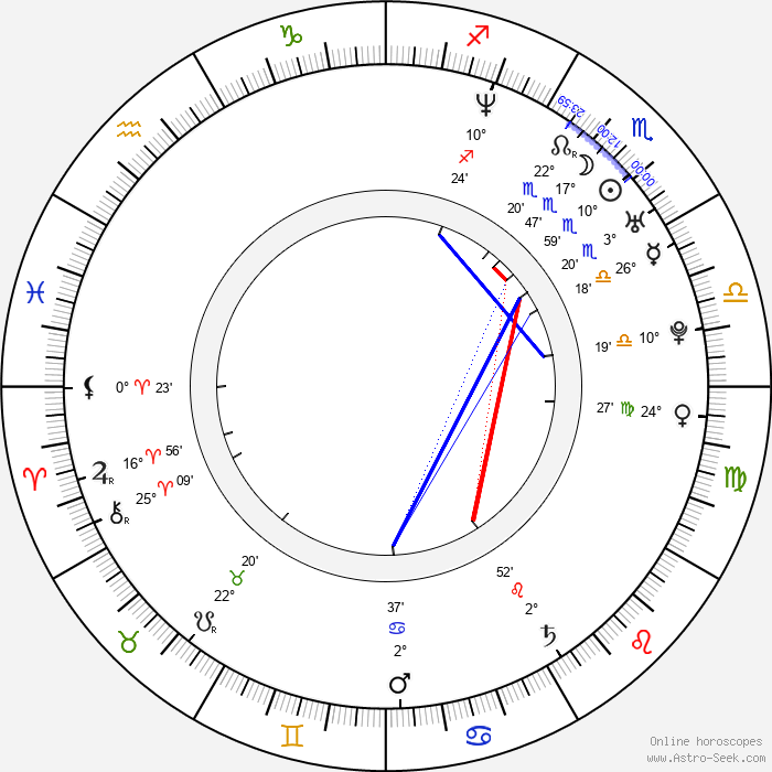 Goran D. Kleut - Birth horoscope chart