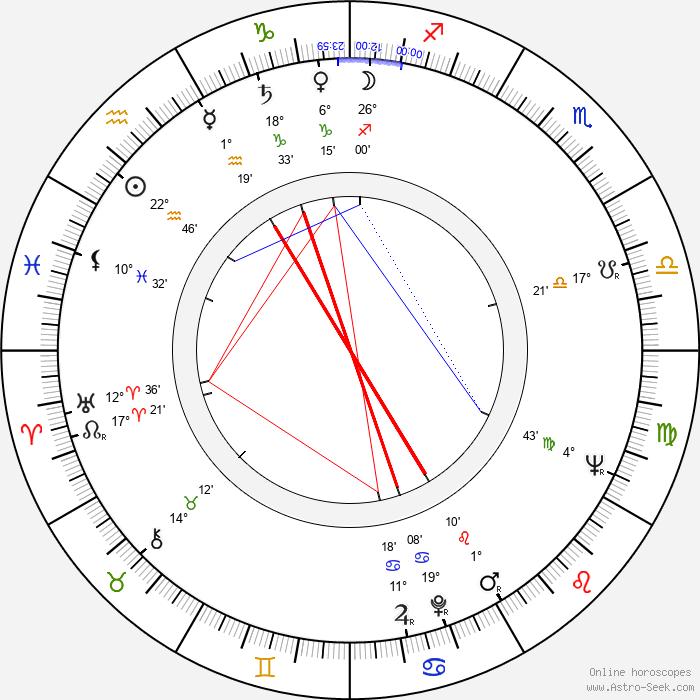 Göran Graffman - Birth horoscope chart