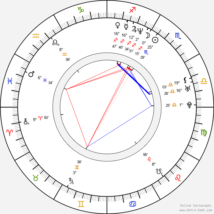 Goran Kostic - Birth horoscope chart