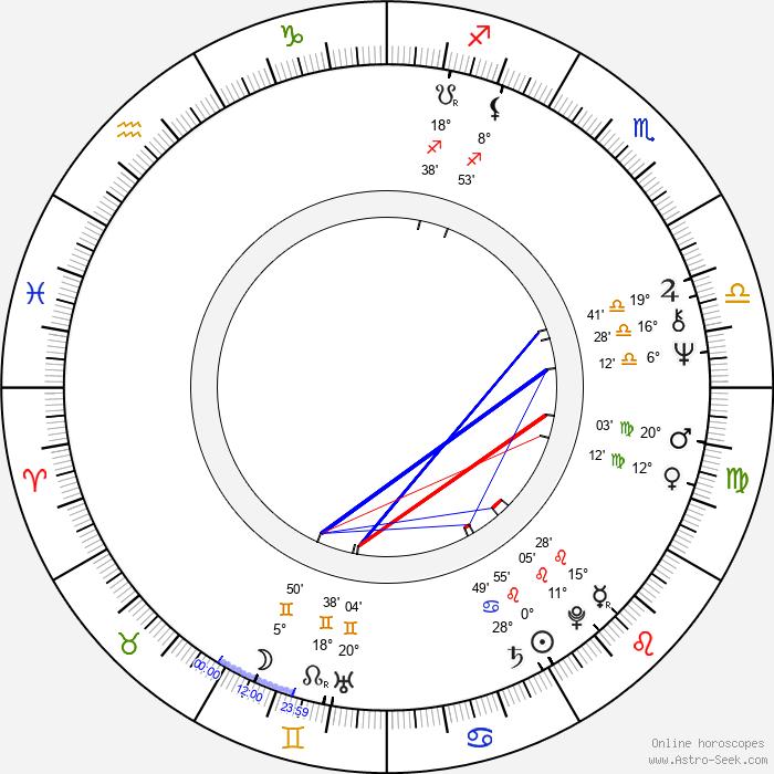Goran Marković - Birth horoscope chart