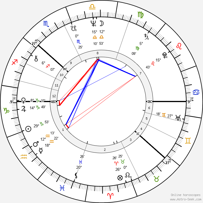 Göran Persson - Birth horoscope chart