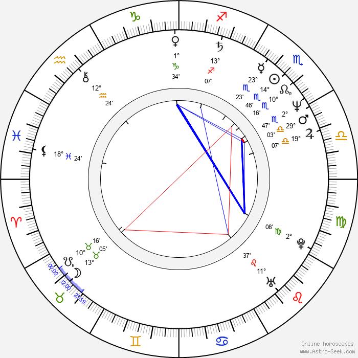 Göran Ragnerstam - Birth horoscope chart