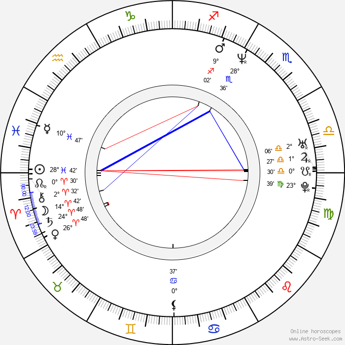 Goran Susljik - Birth horoscope chart