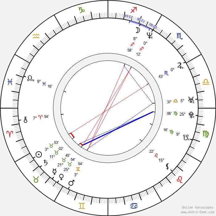 Goran Trencovski - Birth horoscope chart