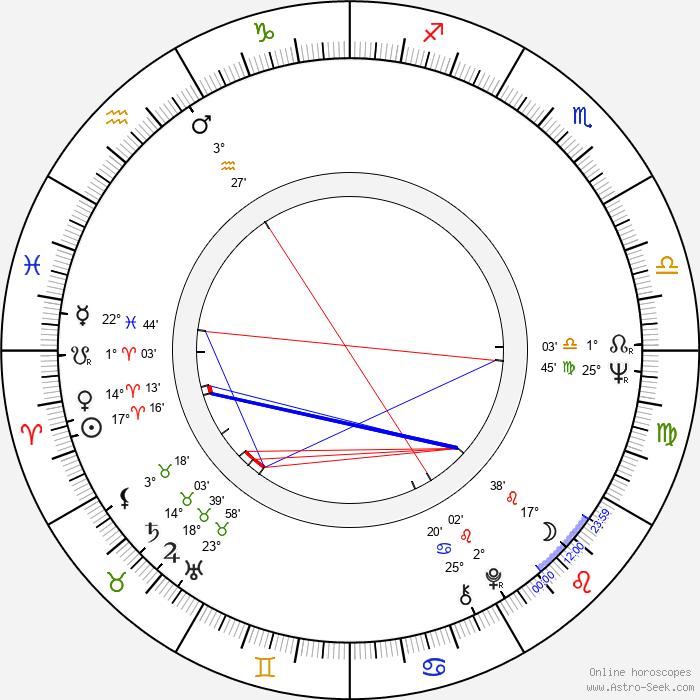 Gorden Kaye - Birth horoscope chart