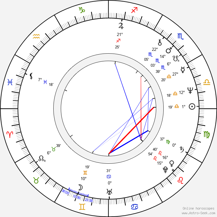 Gordon Clapp - Birth horoscope chart