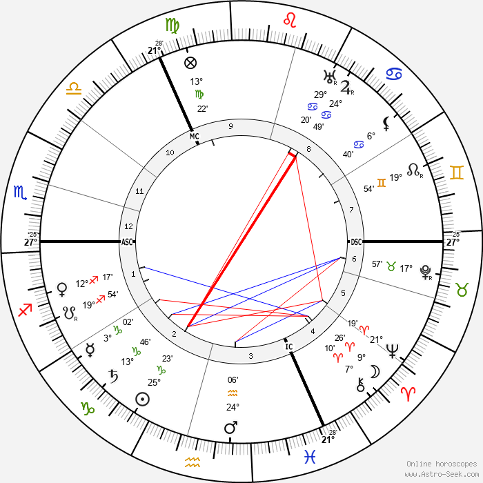 Gordon Craig - Birth horoscope chart