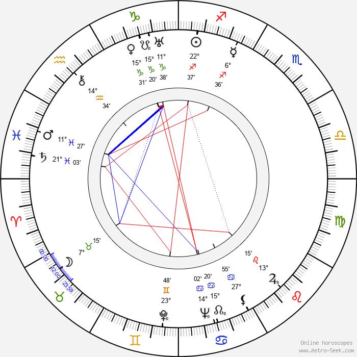 Gordon Douglas - Birth horoscope chart
