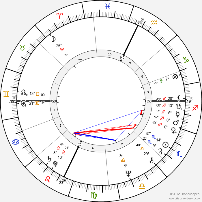 Gordon Eubanks - Birth horoscope chart