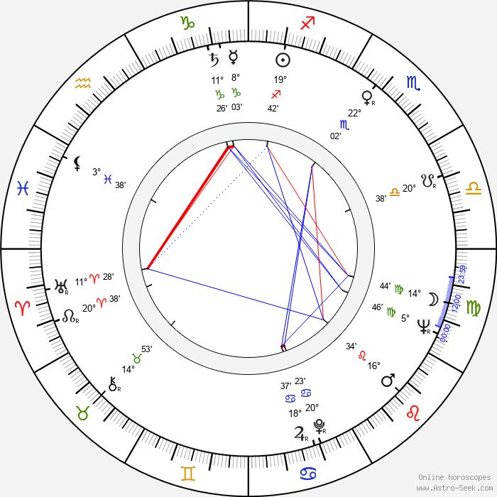 Gordon Hessler - Birth horoscope chart