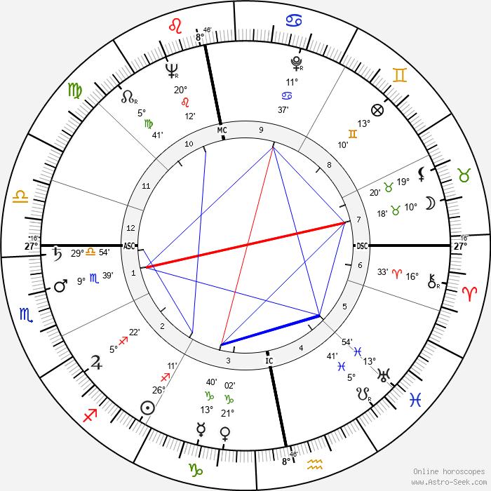 Gordon Jackson - Birth horoscope chart