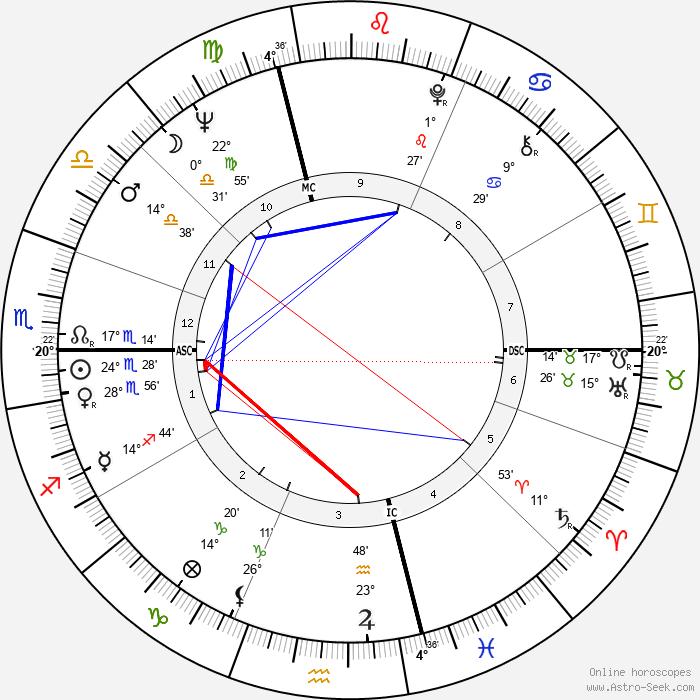 Gordon Lightfoot - Birth horoscope chart