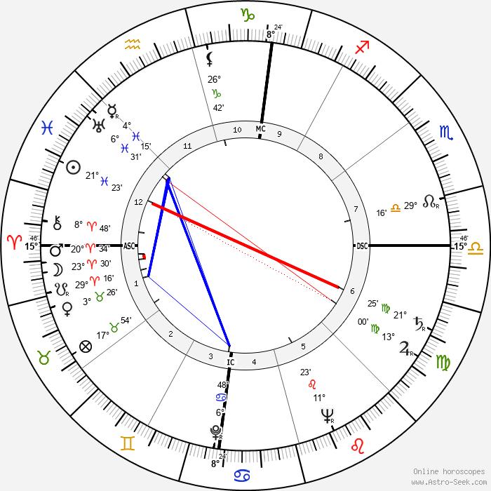 Gordon MacRae - Birth horoscope chart