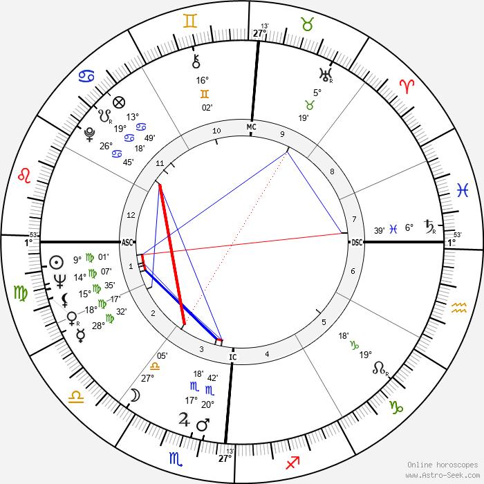 Gordon Massa - Birth horoscope chart