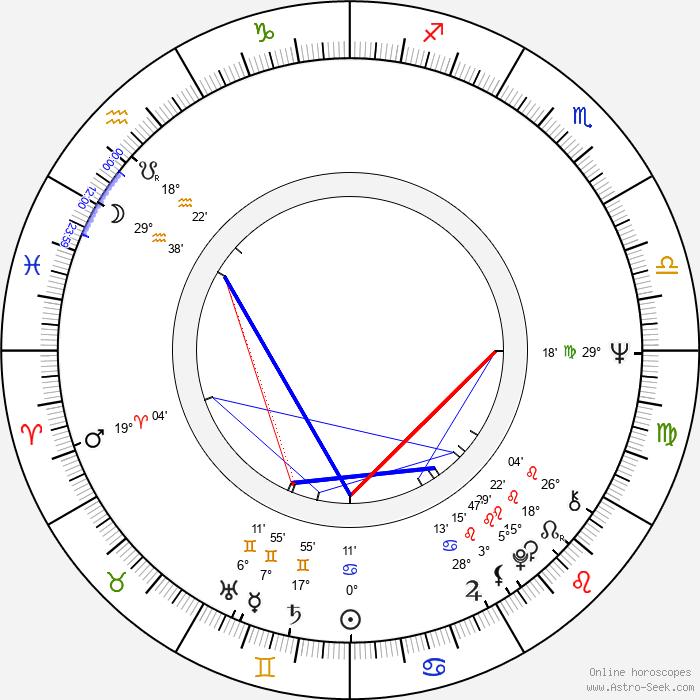 Gordon Matta-Clark - Birth horoscope chart