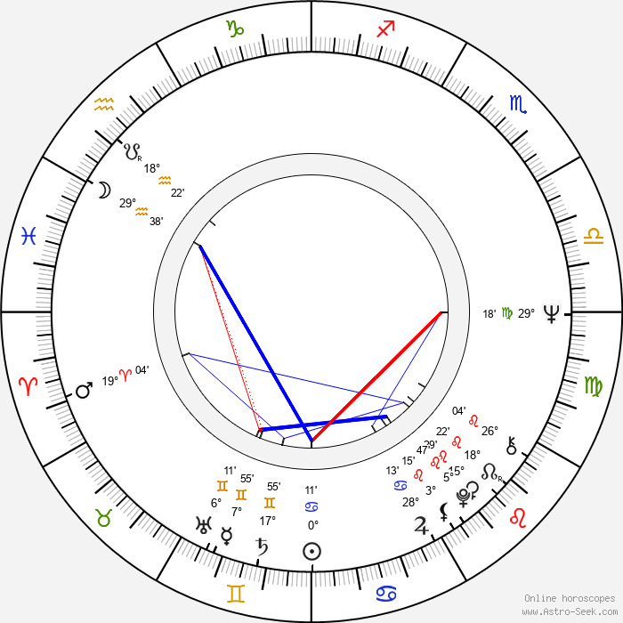 Gordon Matta-Clark - Birth horoscope chart