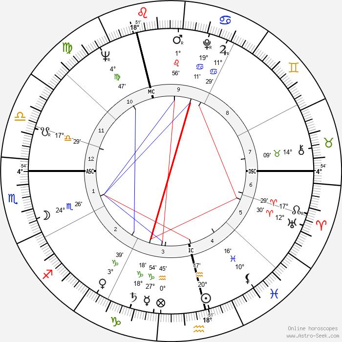 Gordon Pirie - Birth horoscope chart