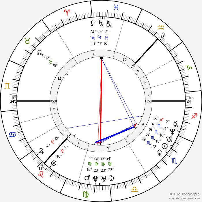 Gordon Ramsay - Birth horoscope chart
