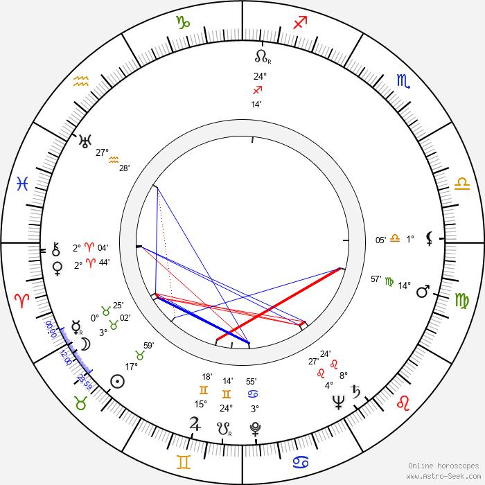 Gordon Whiting - Birth horoscope chart