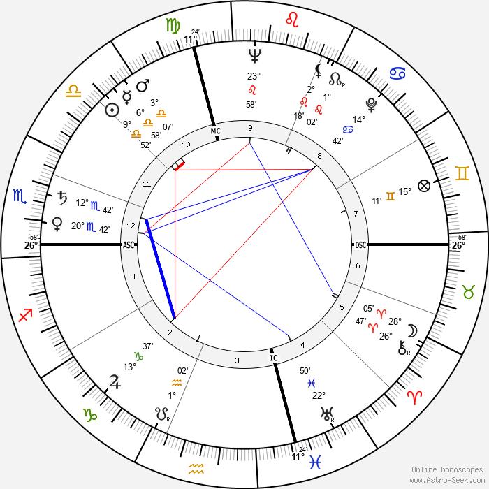 Gore Vidal - Birth horoscope chart