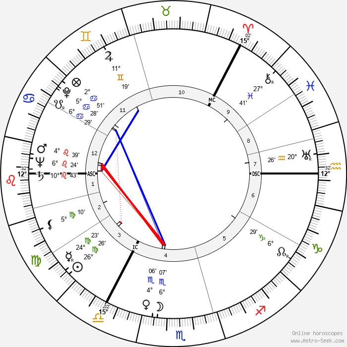 Goren Gentele - Birth horoscope chart