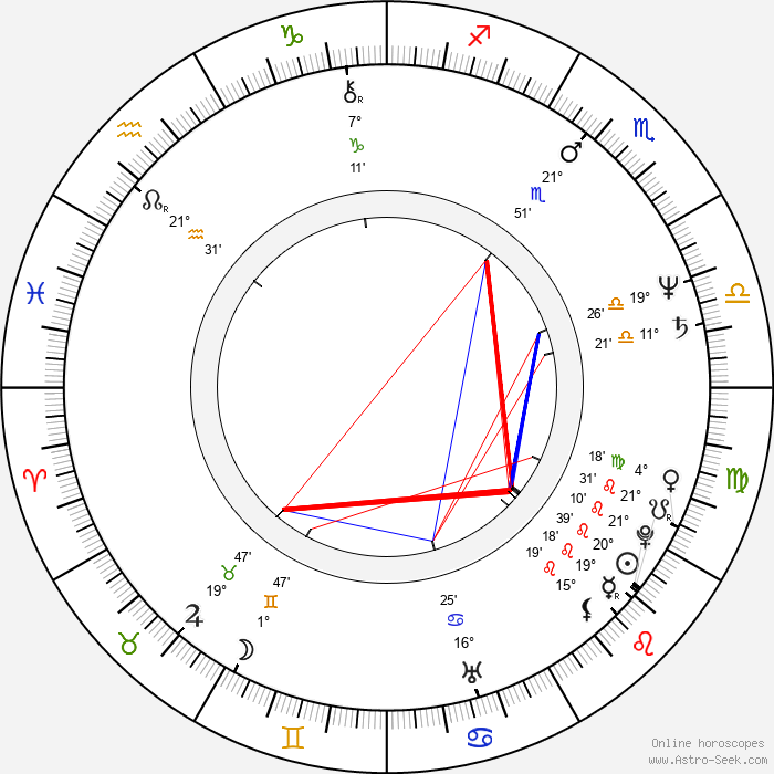 Gorica Popović - Birth horoscope chart