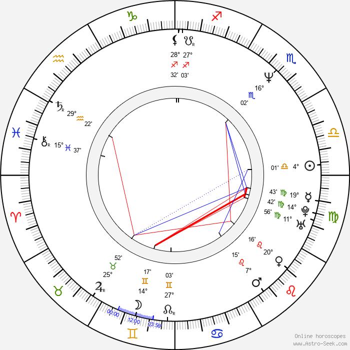 Gorô Kishitani - Birth horoscope chart