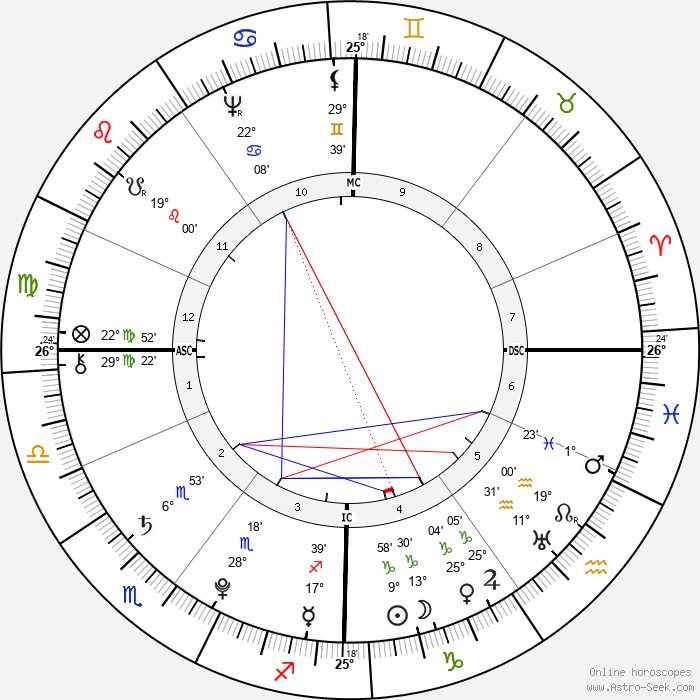 Gottfried August Bürger - Birth horoscope chart