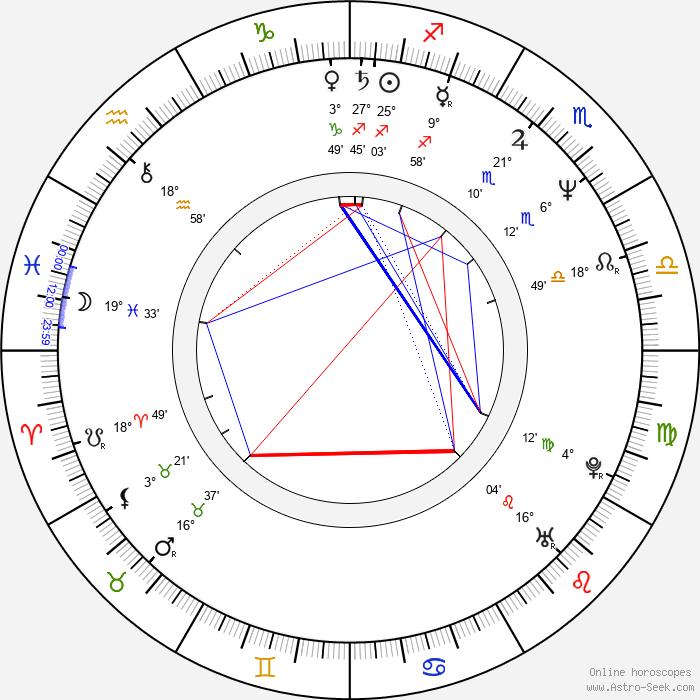 Gottfried Breitfuss - Birth horoscope chart