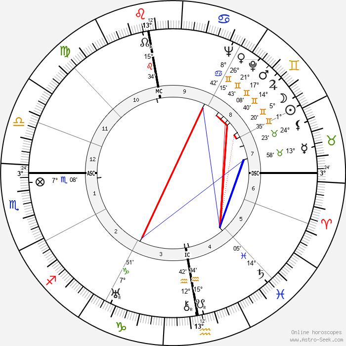 Gottfried Eckart - Birth horoscope chart