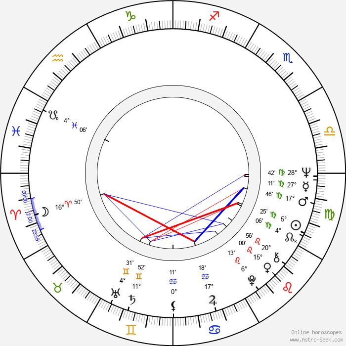 Gottfried John - Birth horoscope chart