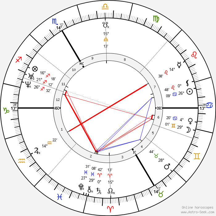 Gottfried Keller - Birth horoscope chart